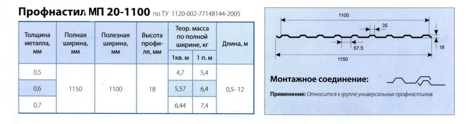 Профнастил МР20 - размеры